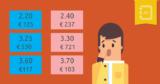 Quais as casas de apostas com melhores odds em Portugal e Brasil?